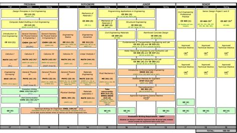 cal poly business flowchart business flowchart cal poly b s in civil engineering cal
