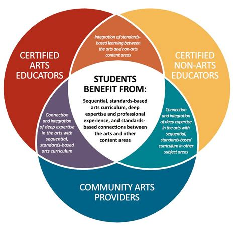 arts education why is it important arts to grow arts education for america s students a shared endeavor