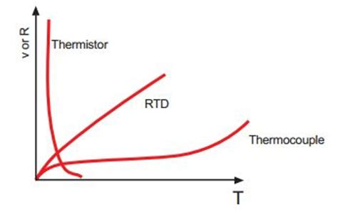 omega thermal resistor what is a thermistor omega engineering