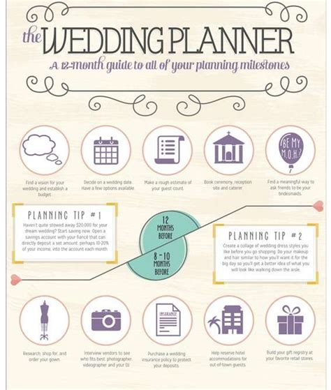 Wedding Guides For Planning Weddings by Wedding Planning Guides Wedding Planning