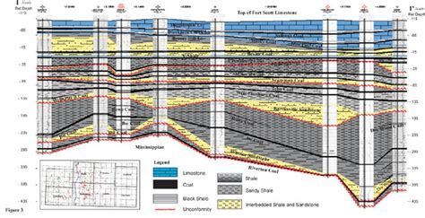 stratigraphic cross section kgs cherokee group coals north south section