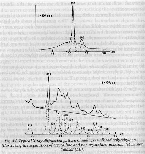 xrd pattern of polyethylene polymer analysis title