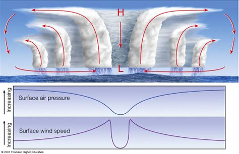 cross section of a tropical cyclone fluid dynamics why do tropical cyclones not tear