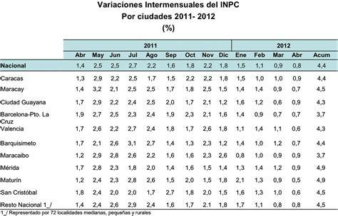tabla de inpc y recargos del sua 2016 sat tabla inpc y recargos 2016 inpc y recargos 2016 el