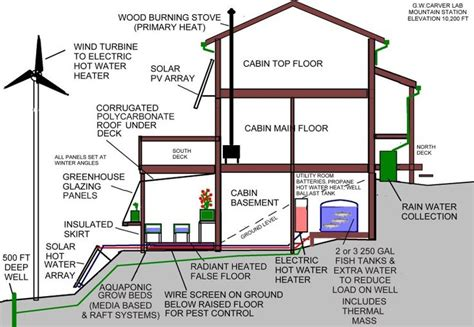 house solar system design sustainable house infographic 308 tips and ideas pinterest retirement dome