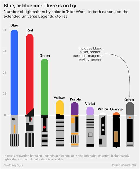 wars lightsaber colors charting the different colors of wars lightsabers and