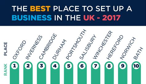best business to start the best place to start a business in the uk the uk domain