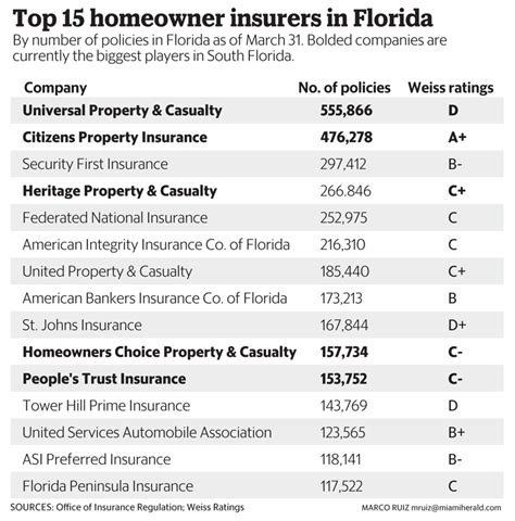 best homeowners insurance companies beautiful