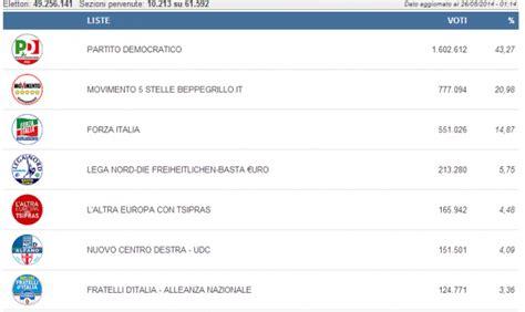 interno elezioni 2014 elezioni europee 2014 proiezioni e risultati in tempo