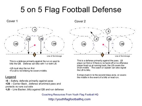 flag football play template 5 on 5 flag football defense diagram