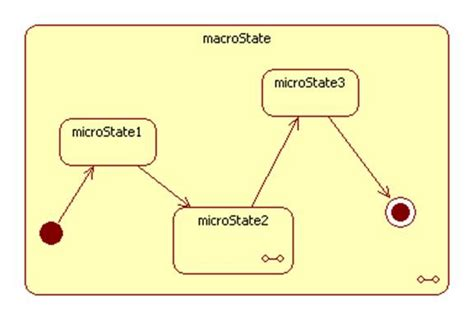 statechart diagram the following exle shows two styles of specifying