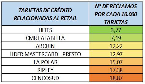 tarjeta lider mastercard nacional lider mastercard servicio nacional del consumidor ranking del sernac un