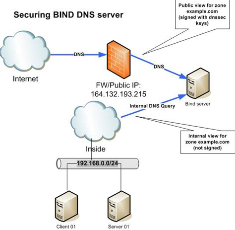 securing bind dns server network security protocols