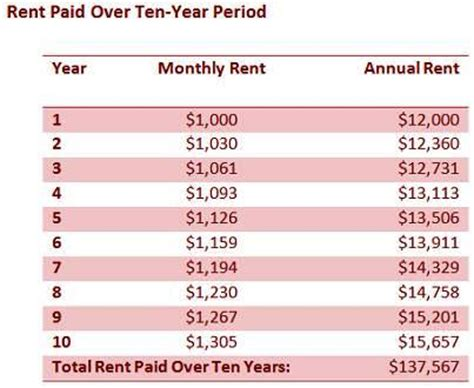 average monthly rent did you know annual rent increases make home ownership a