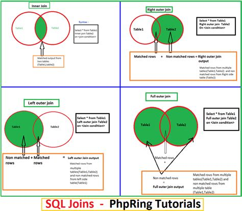 sql table join different types of joins in sql server sql tutorials