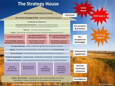 Marketing Generics   Knowledge Base   The Strategy House