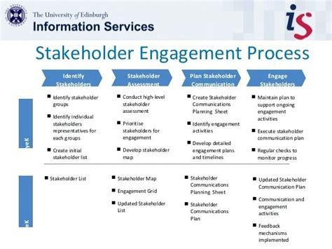 stakeholder engagement template stakeholder communication plan communications plan exle
