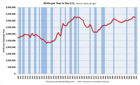 What Is The Record For Births Calculated Risk U S Births Per Year