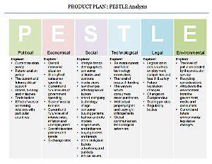powerpoint product plan template roadmap swot pestle