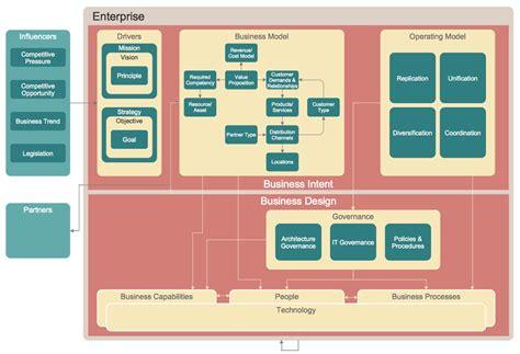 Enterprise Architecture Diagram how to create an enterprise architecture diagram in