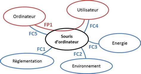 diagramme pieuvre exercice diagramme pieuvre