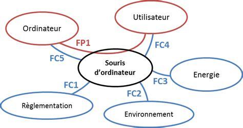 exercices diagramme pieuvre pdf diagramme pieuvre