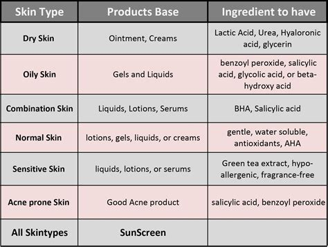 Skin Outputs 1 4 Of S Detox Each Day by Whats Your Skin Type Skin Daily Healthy
