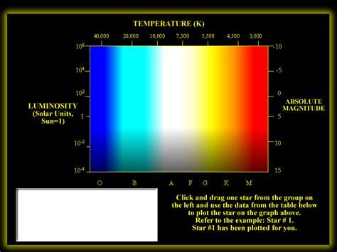 hertzsprung diagram lab hertzsprung diagram worksheet lesupercoin