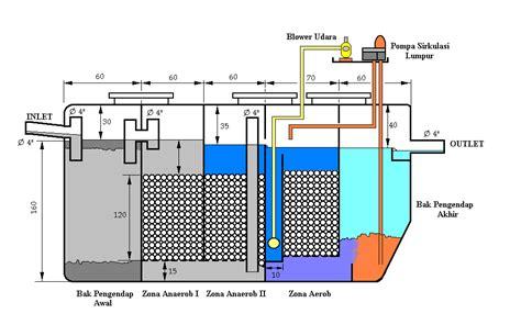 teknologi pengolahan air limbah rumah sakit dengan sistem biofilter anaerob aerob