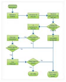 flowchart software for super fast flow diagrams creately