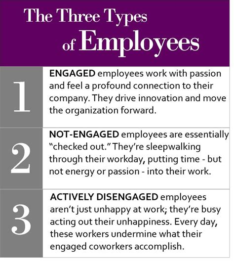 three types of employees engaged not engaged actively disengaged strengthsfinder