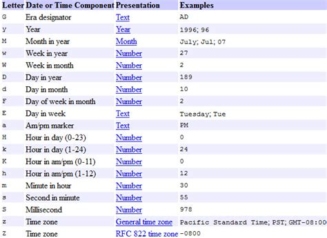 java string template java convert string date to string date different format