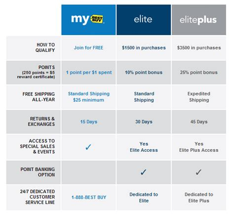 Where Can I Sell My Bestbuy Gift Card - originally this year best buy is going to pay me to shop chasing the points