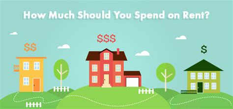 how much house should i buy how much should i spend on rent and when does it make