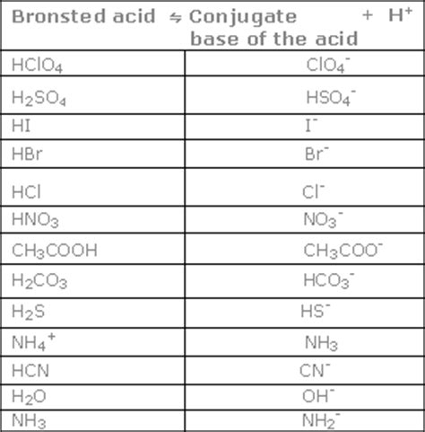 Conjugate Acid Base Pairs Worksheet Answers by Bronsted Lowry Acids And Bases Worksheet Lesupercoin