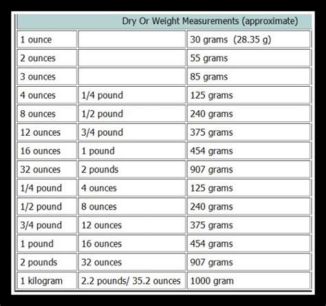 Dry Measurements Conversion Chart