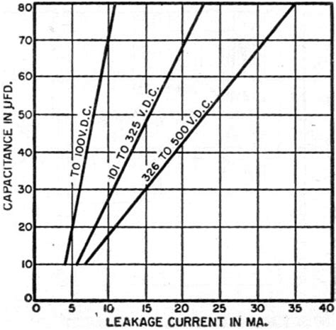 capacitor leakage current rating are your electrolytics leaky march 1957 radio television news rf cafe