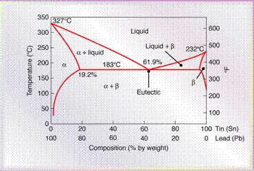 phase diagram of lead and tin lead tin phase diagram niobium tin phase diagram elsavadorla