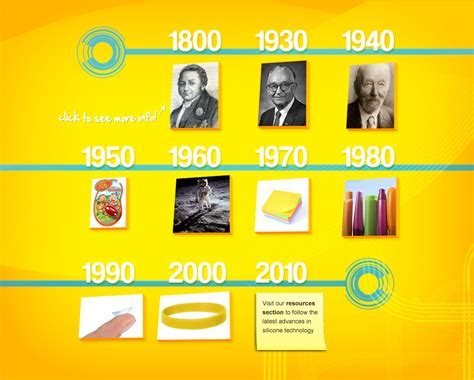 History Of Light by Silicones Inspiring Innovation Silicones Through The