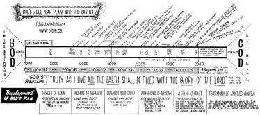 Times prophecy chart christadelphians have a long history of date