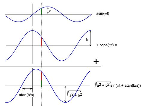 Adding a sine and a cosine with different amplitudes but identical