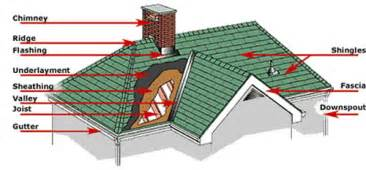 parts of a roof tampa roofing contractor