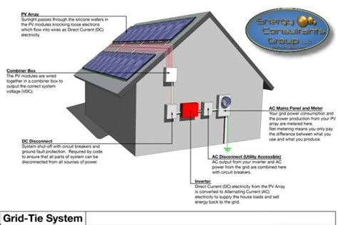solar grid tie system types of solar power systems in iowa