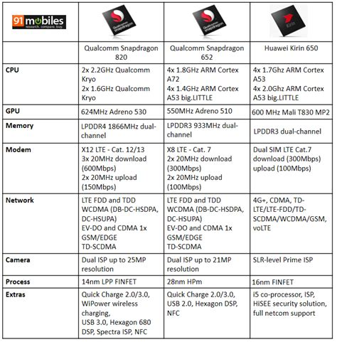 snapdragon mobile 333 how to qualcomm snapdragon mobile processors