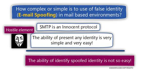 We Could Not Confirm This Identity Based On Records Spoof Mail Attack What Is So Special About Spoof Mail Attack Part 3 9 O365info
