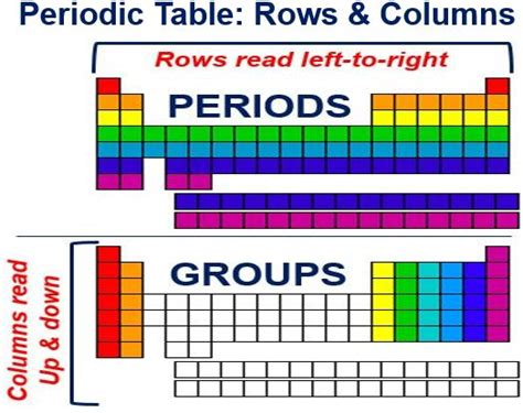 the rows of the periodic table are dmitri mendeleev father of periodic table google doodle