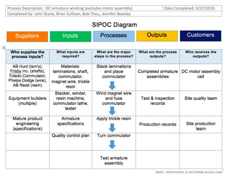 Sipoc Diagram Definition Of Inputs Column Sipoc Diagrams Sipoc Template Excel