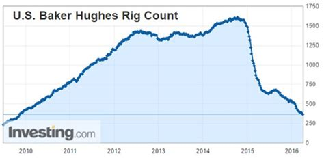 baker hughes rig count managed futures news aisource