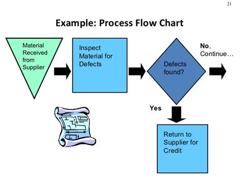 product design flowchart product design process selection manufacturing