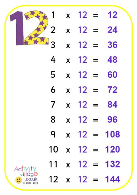 multiplication 187 1 to 12 multiplication tables free math